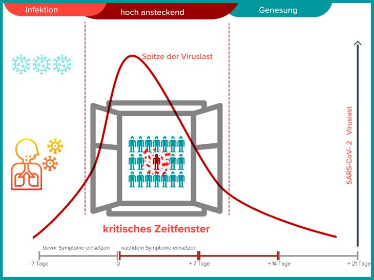 """Viruslast SARS-CoV-2 mit Veranschaulichung des """"kritischen Zeitfensters"""""""