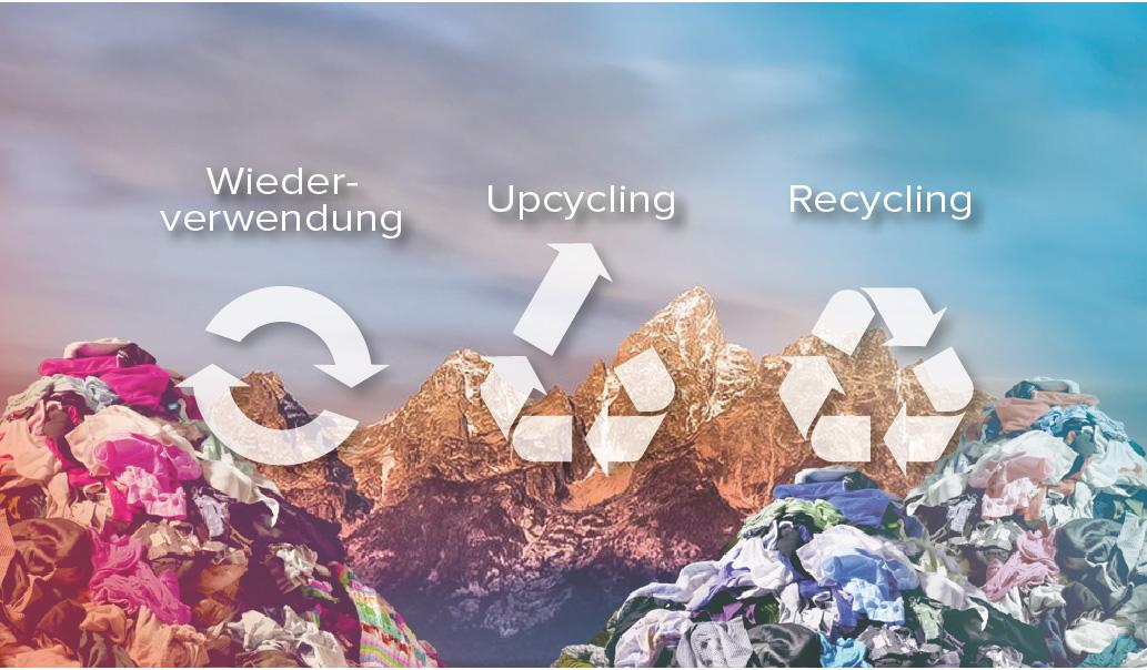 Wiederverwendung, Upcycling und Recycling von Arbeitsbekleidung und nicht nur Ressourcen sparen. Wie sich Kleiderberge vermeiden und damit höhere Gewinne erzielen lassen.
